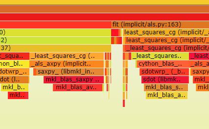 py-spy の優れた新機能の1つは、C、C ++、Cythonなどの言語で記述されたネイティブPython拡張機能をプロファイルする機能です。