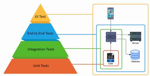 統合と単体テスト