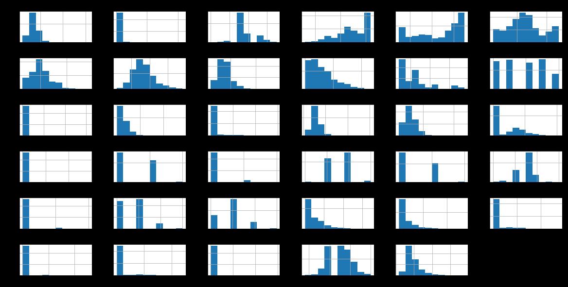 Pythonで住宅価格を予測するための高度な回帰手法